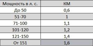 Коэффициент мощности (КМ)